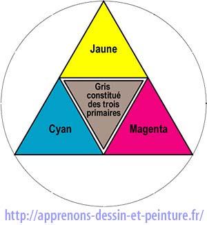 Les trois couleurs primaires : Cyan, Magenta et Jaune. Schéma de Richard Martens.