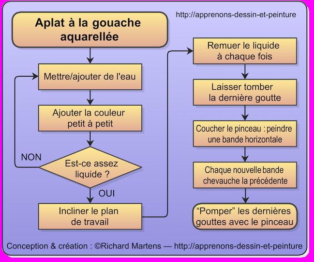 Etapes de la pratique de la gouache aquarellée. Schéma de Richard Martens.