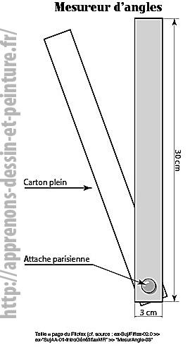 Schéma d'un mesureur d'angles proposé par Richard Martens.