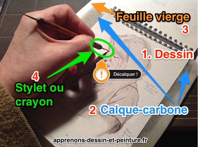 Figure 5 : comment décalquer ? Technique : étape 2. Photo : ©Richard Martens.